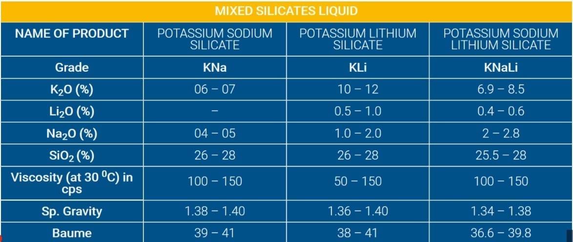 کاربرد سیلیکات در الکترود جوشکاری